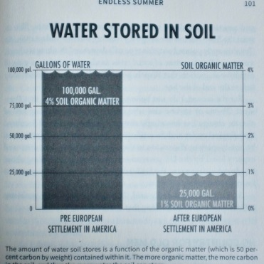 USA Water stored in soil, Kiss the Ground